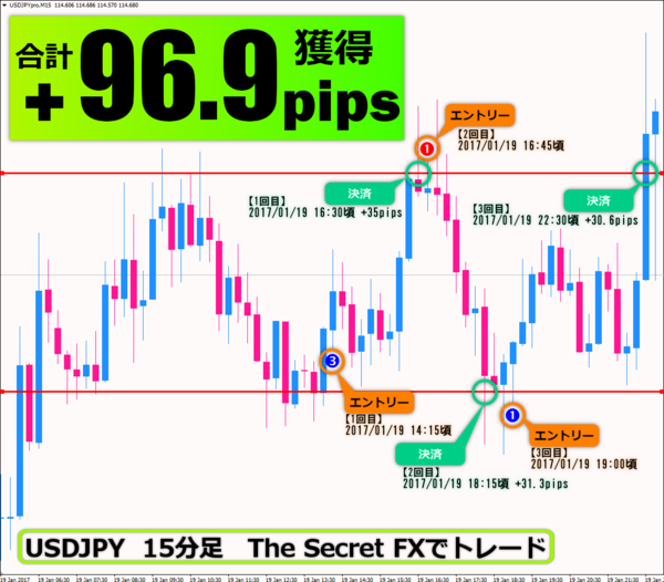 The Secret FX・2017年1月19日96.9pips.png