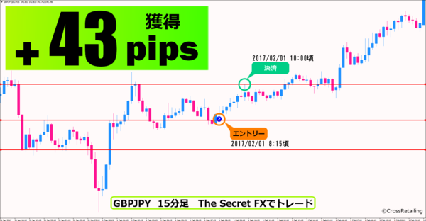 The Secret FX・2017年2月1日43pips.png