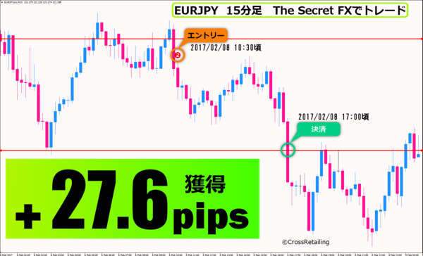 The Secret FX・2017年2月8日27.6pips.png